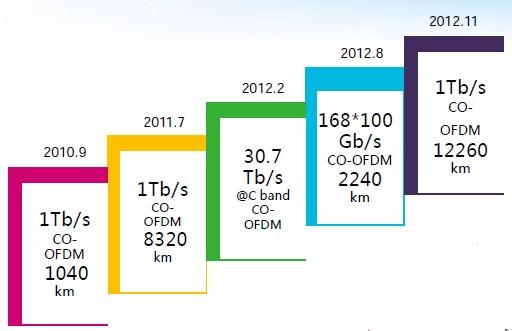国内Tbit光传输研究进展