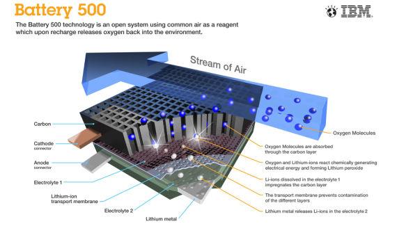 "IBM的""电池500""项目"