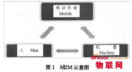M2M的发展状况与未来