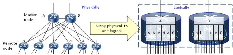 接入路由设备的拓扑信息汇总到虚拟控制平面集中计算