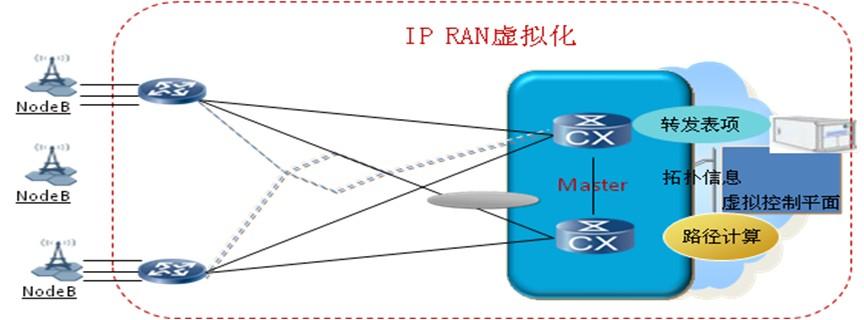 图5:简化网络配置   在故障发生时,通过内置的BFD快速检测故障(10ms),发现主业务隧道中断后,自动倒换到备用的业务隧道上(50ms),上层业务不感知故障。同时设备上报网管故障的根因,降低大量的衍生告警和重复告警。在一台Master故障后,业务可以自动切换到另一台Master,保证了网络级的可靠性。而且Master节点不用支持单点的ISSU,利用网络的可靠性,可以在升级Master时做到业务的备份,从而保证了升级不中断业务。