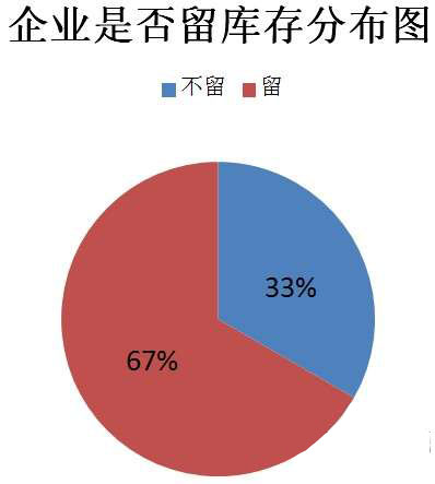 调查:库存及市场展望 厂商大多保守观望
