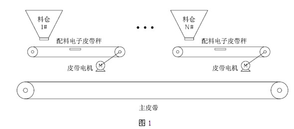 其主要工作流程是:料仓打开后,物料落入相应的皮带上,皮带电机拖动皮带转动,则物料被连续拉出,皮带电机的转速就决定了物料的流量。每个皮带下面有一自动称重皮带秤,通过皮带秤就可以称出下料的流量、累积量等数据。所有皮带的下面是一输送主皮带,主要作用是把混合好的原料送到下级容器中。   二、系统方案介绍   针对配料机的现场控制及工艺需求,利用上位机、变频器、现场仪器仪表等智能程度高、处理速度快的设备设计了如下的系统控制方案,其主要构成如图2所示: