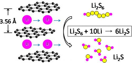 美提出锂硫电池阴极新方法