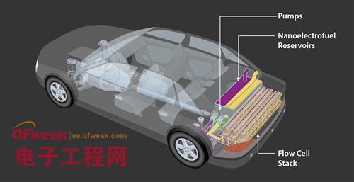 电动汽车电池或可打破车内布局限制