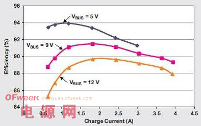 更快、更高效的电池充电动态电源管理方案