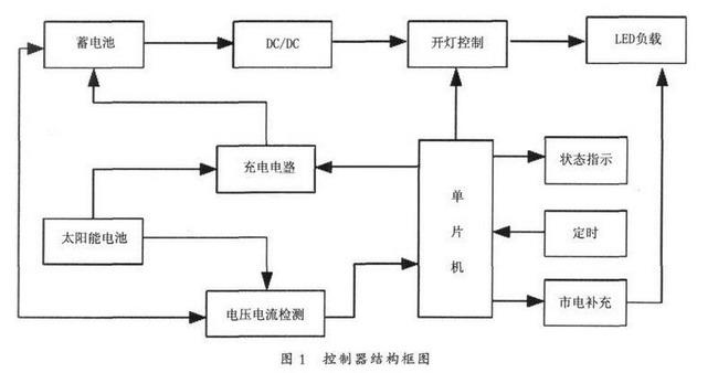电路 电路图 电子 设计 素材 原理图 650_338图片