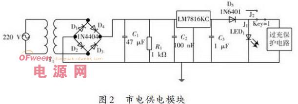 图2 为市电充电模块电路,当电源接通后红色指示灯LED1 点亮,否则熄灭。此电路通过变压器和电桥电路将220 V 市电转为28.4 V 直流电压,再经过RC 振荡电路进行滤波稳压后送入LM7815三端稳压模块,输出稳定的直流15 V 电压,然后通过过冲保护电路给蓄电池充电。开关Key1为供电模式手动选择开关,当开关J1连接时为选择市电充电,则红色LED1 亮。开关J2 连接时为选择太阳能充电,则红色LED2亮,如1、2所示。   2.