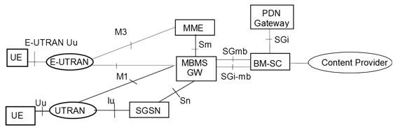 组播技术成lte承载网关键能力