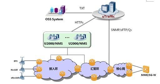 uTraffic在网络中的位置   uTraffic作为网络管道的智能管理系统,具有以下优势:   统一的性能分析系统   uTraffic统一管理路由设备、接入设备和传送设备的性能,灵活构成FTTx、IP Core/IP METRO、IPRAN等多种性能解决方案。从设备性能维度,通过对设备CPU利用率、内存利用率、资源利用率等指标的监控反映设备的运行状态。从业务性能维度,通过对丢包率、误码率、时延、抖动等KPI反映业务的品质。   大容量采集能力   uTraffic提供了独立的性能采集器,除采用