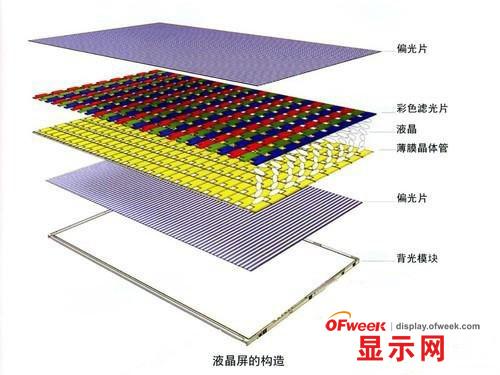 液晶面板的制造工艺会越来越精细