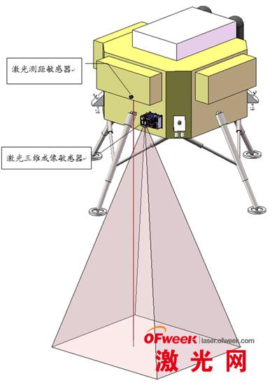 卫星激光高度计的