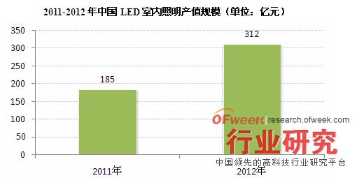2011-2012年中国LED室内照明产值规模(单位:亿元)