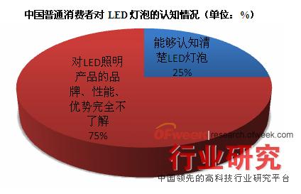 中国普通消费者对LED灯泡的认知情况(单位:%)
