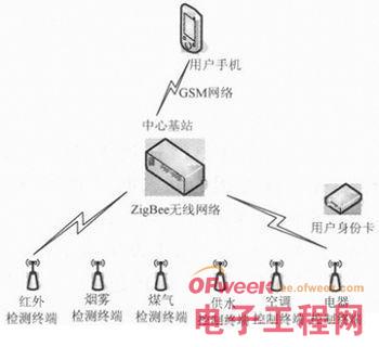 ZigBee身份识别技术在智能家居系统的应用