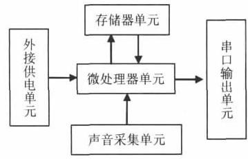 基于DSP的声控系统设计与实现