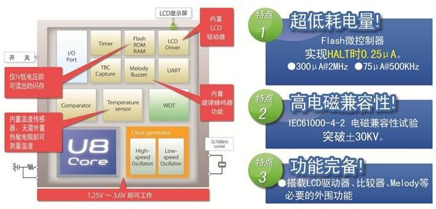 罗姆旗下开发出业界顶级水平的超低功耗微控制器