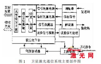 卫星激光通信系统主要部件图