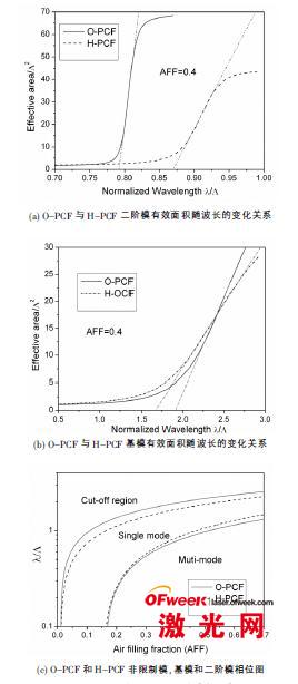 O-PCF与H-PCF二阶模和基模有效面积随波长的变化关系及相位图
