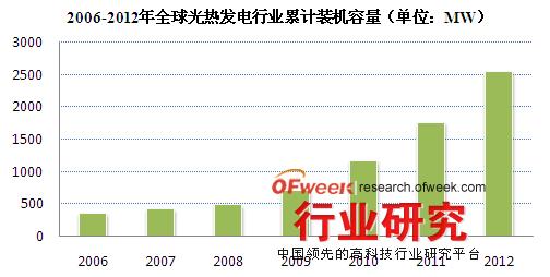 2006-2012年全球光热发电行业累计装机容量