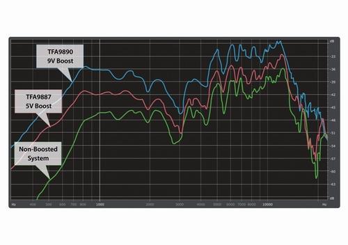 恩智浦凭借移动微型扬声器中的9.5V升压电压实现音质突破