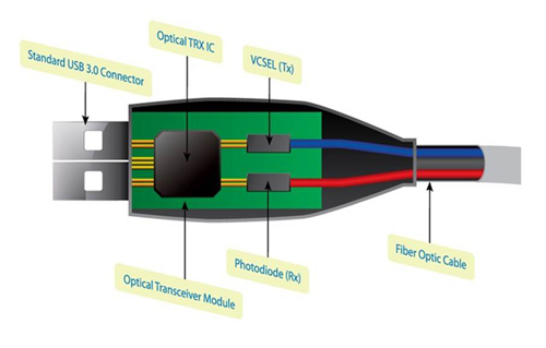 主动式光纤缆线添翼 USB 3.0传输距离大跃进