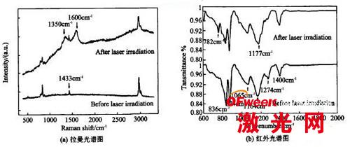 激光辐照前后PVDF样品的光谱图