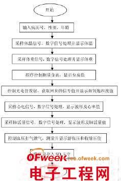 体检步骤流程图