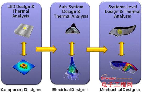 在LED设计的各环节进行热分析对良好的热管理