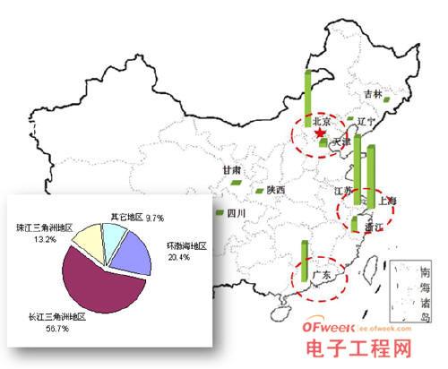 集成电路收入区域分布情况