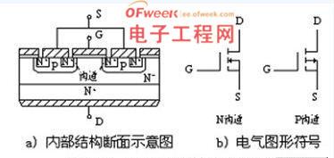 功率MOSFET的结构图及符号