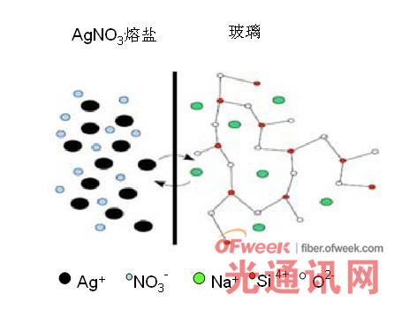 玻璃基离子交换技术原理图(以Ag+-Na+交换为例)