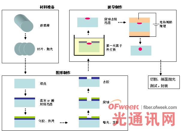 玻璃基离子交换PLC 芯片工艺流程