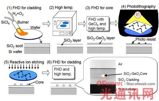火焰水解PLC 芯片工艺流程