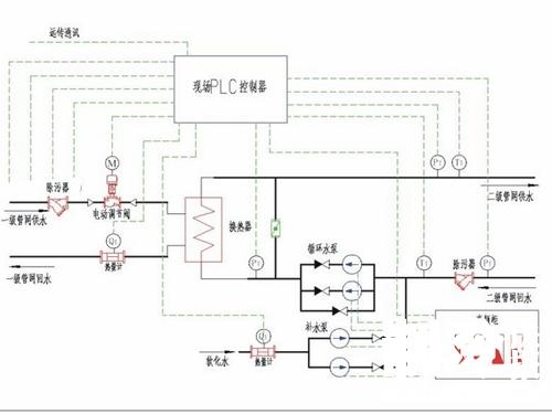 可分为:温度,压力变送器,流量计,电动调节阀,循环泵及补水泵;按控制