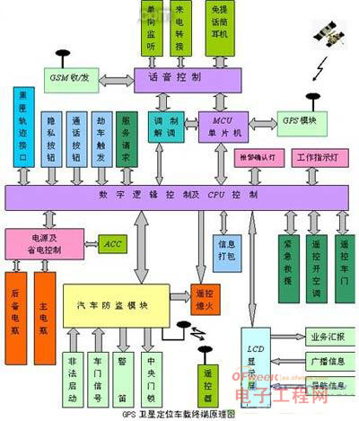 工作原理方框图
