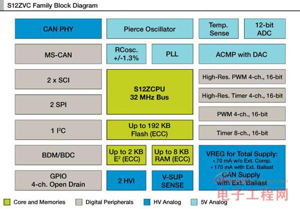 新型飞思卡尔微控制器可简化车身电子网络并减轻汽车重量