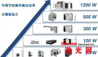 相干公司准分子激光系统及光束管理方案