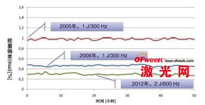 308nm高功率准分子激光器在气体使用寿命期内的稳定性