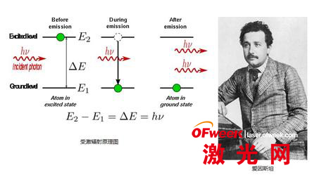 激光理论基础
