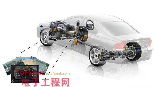 iMX536构造车联网智能终端核心方案