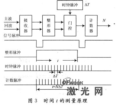 激光雷达避障的机器人控制系统设计图片