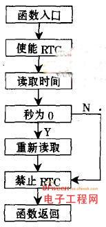 函数OEMGetRealTime()执行流程