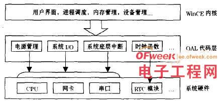 rtc模块结构图