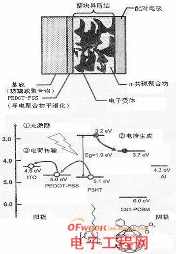 有机薄膜太阳能电池的结构与制作技术