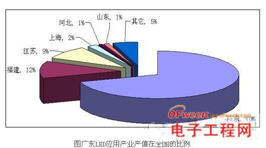 打造led照明标准 实现中国制造向中国智造转变 - 电子