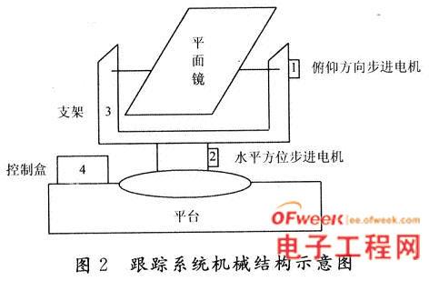 太阳能自动跟踪系统的设计