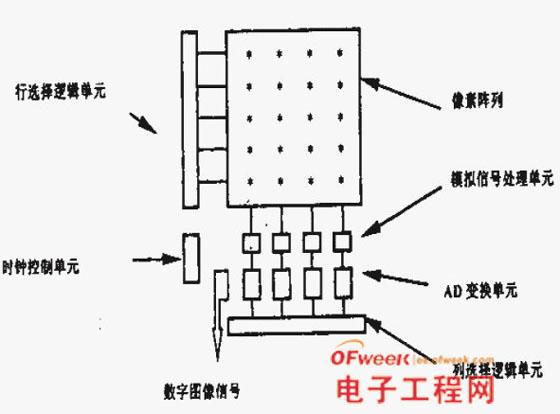 CMOS图像传感器基本原理与应用简介