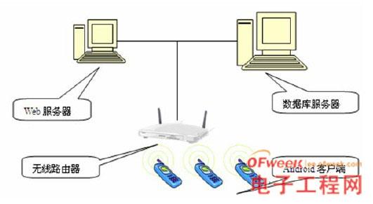 云计算之移动点餐系统物理架构