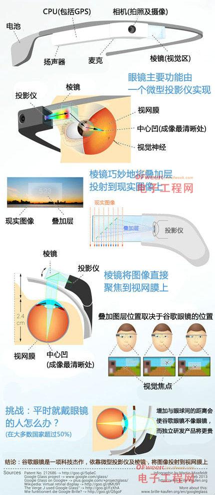 谷歌眼镜工作原理